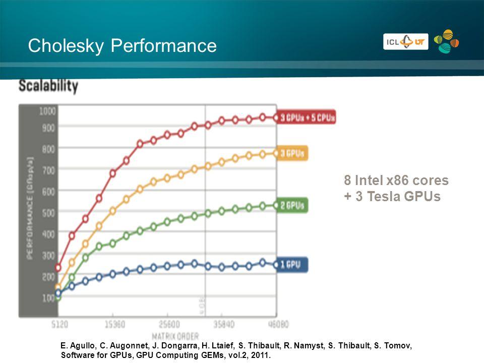 Cholesky Performance 8 Intel x86 cores + 3 Tesla GPUs E.