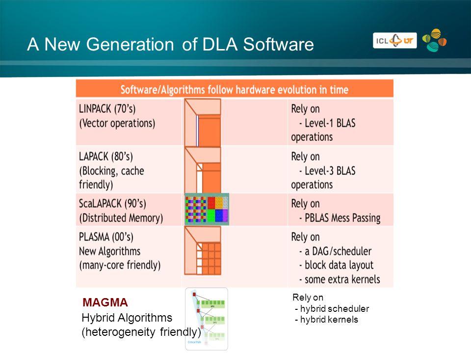 A New Generation of DLA Software MAGMA Hybrid Algorithms (heterogeneity friendly) Rely on - hybrid scheduler - hybrid kernels