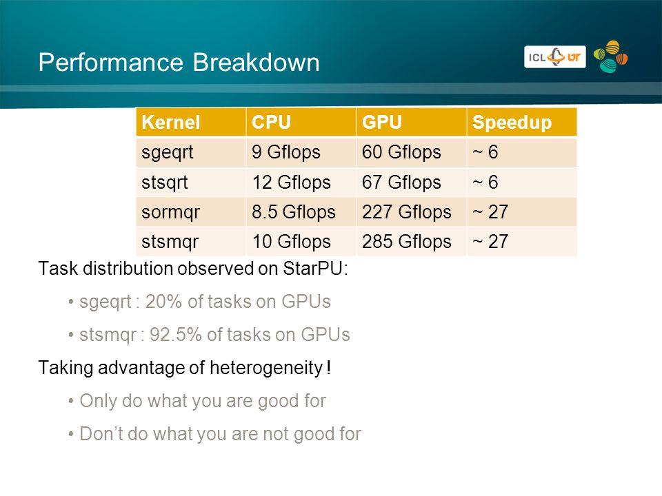 Performance Breakdown Task distribution observed on StarPU: sgeqrt : 20% of tasks on GPUs stsmqr : 92.5% of tasks on GPUs Taking advantage of heterogeneity .