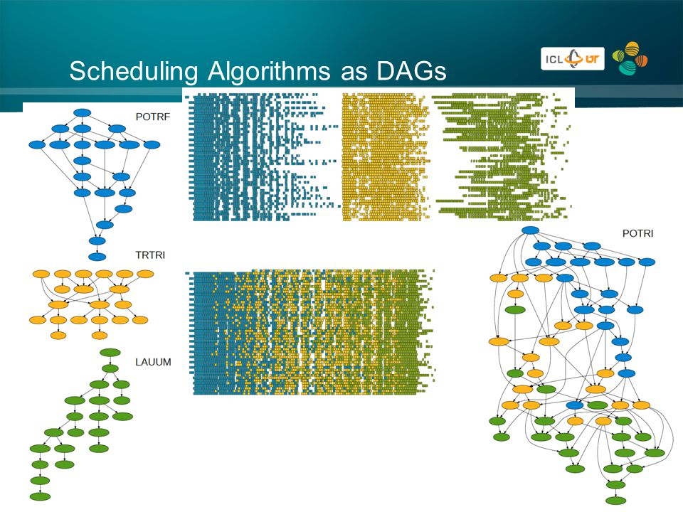 Scheduling Algorithms as DAGs 44
