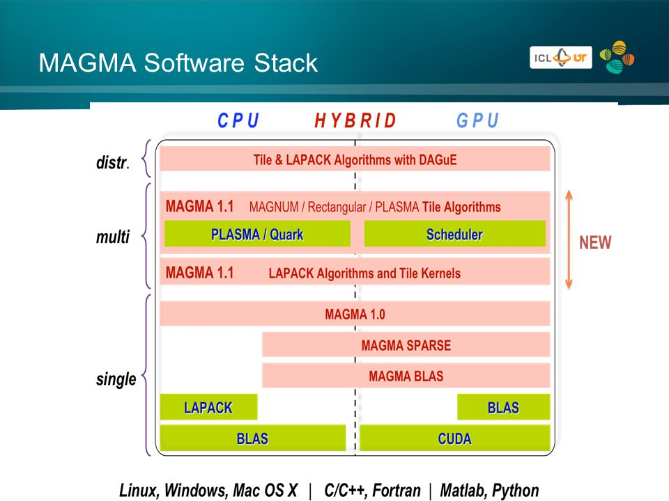 MAGMA Software Stack
