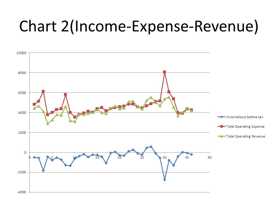 Chart 2(Income-Expense-Revenue)
