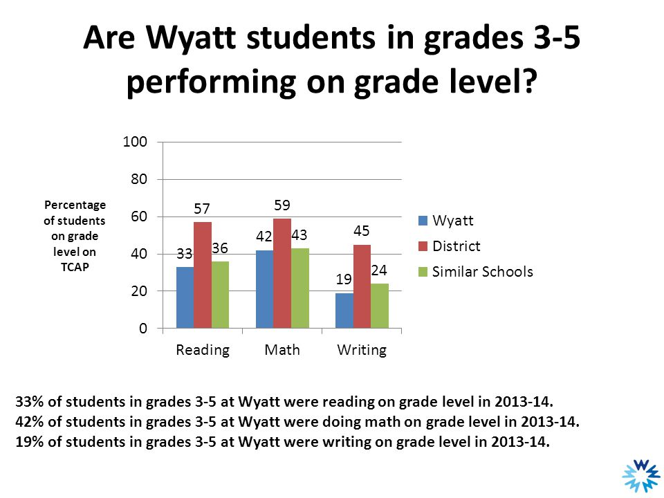 Are Wyatt students in grades 3-5 performing on grade level? 33% of students in grades 3-5 at Wyatt were reading on grade level in 2013-14. 42% of stud