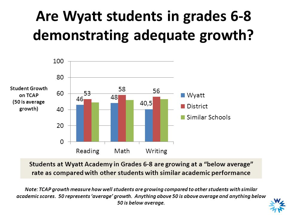 Are Wyatt students in grades 6-8 demonstrating adequate growth? Note: TCAP growth measure how well students are growing compared to other students wit