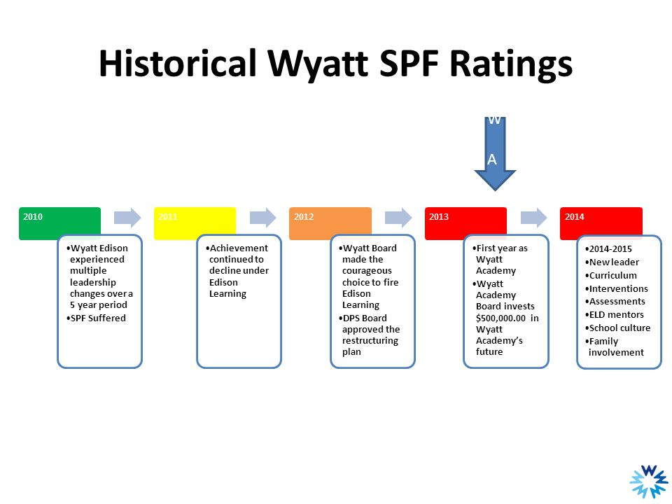 Historical Wyatt SPF Ratings 2010 Wyatt Edison experienced multiple leadership changes over a 5 year period SPF Suffered 2011 Achievement continued to