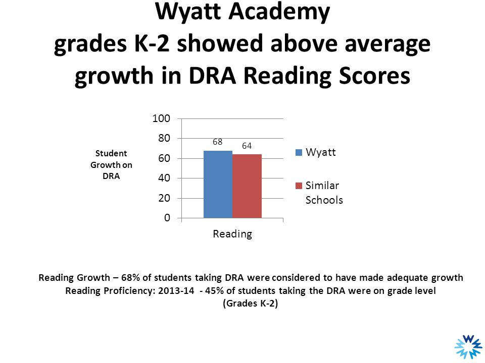 Wyatt Academy grades K-2 showed above average growth in DRA Reading Scores Reading Growth – 68% of students taking DRA were considered to have made ad