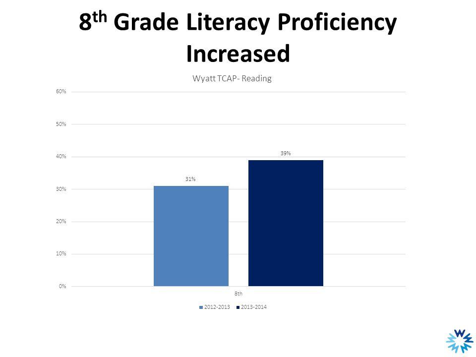 8 th Grade Literacy Proficiency Increased