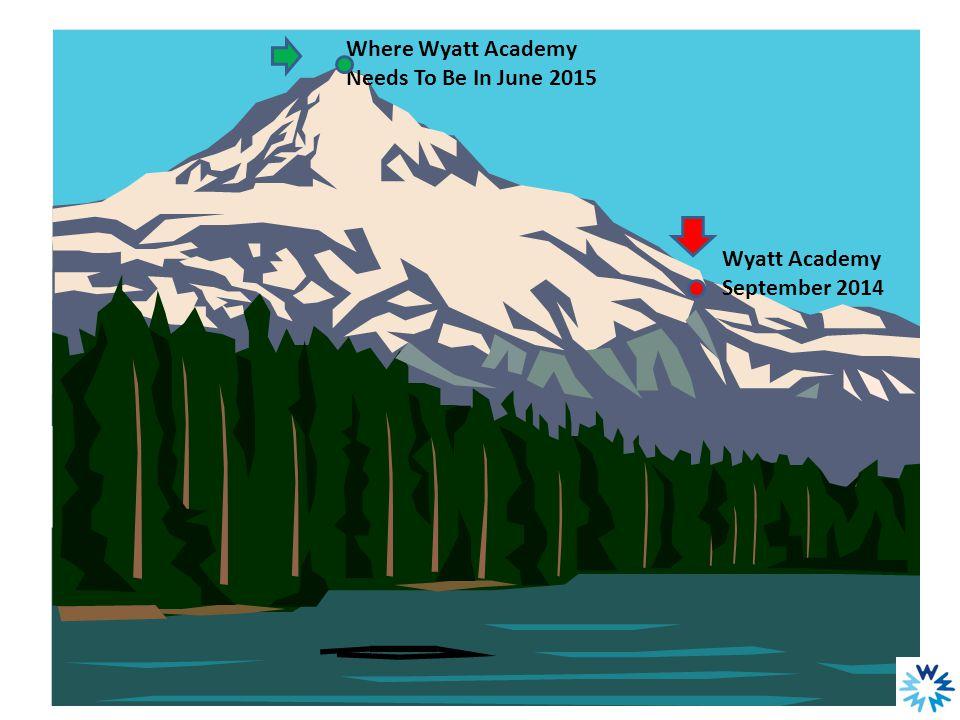 Graphic Wyatt Academy September 2014 Where Wyatt Academy Needs To Be In June 2015