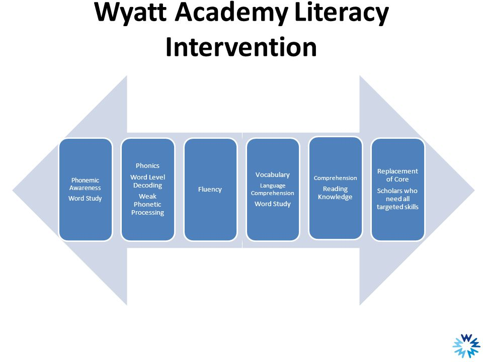 Wyatt Academy Literacy Intervention Phonemic Awareness Word Study Phonics Word Level Decoding Weak Phonetic Processing Fluency Vocabulary Language Comprehension Word Study Comprehension Reading Knowledge Replacement of Core Scholars who need all targeted skills