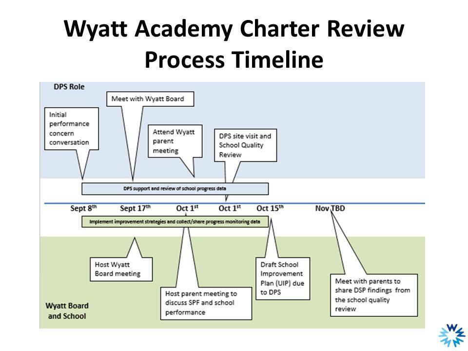 Wyatt Academy Charter Review Process Timeline