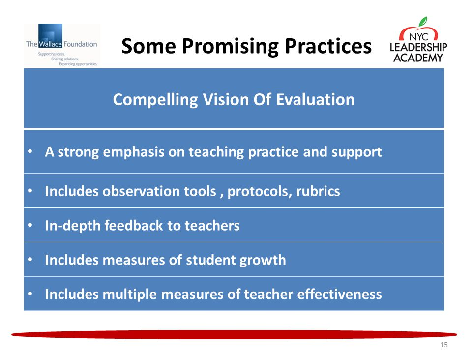 Some Promising Practices 15 Compelling Vision Of Evaluation A strong emphasis on teaching practice and support Includes observation tools, protocols, rubrics In-depth feedback to teachers Includes measures of student growth Includes multiple measures of teacher effectiveness