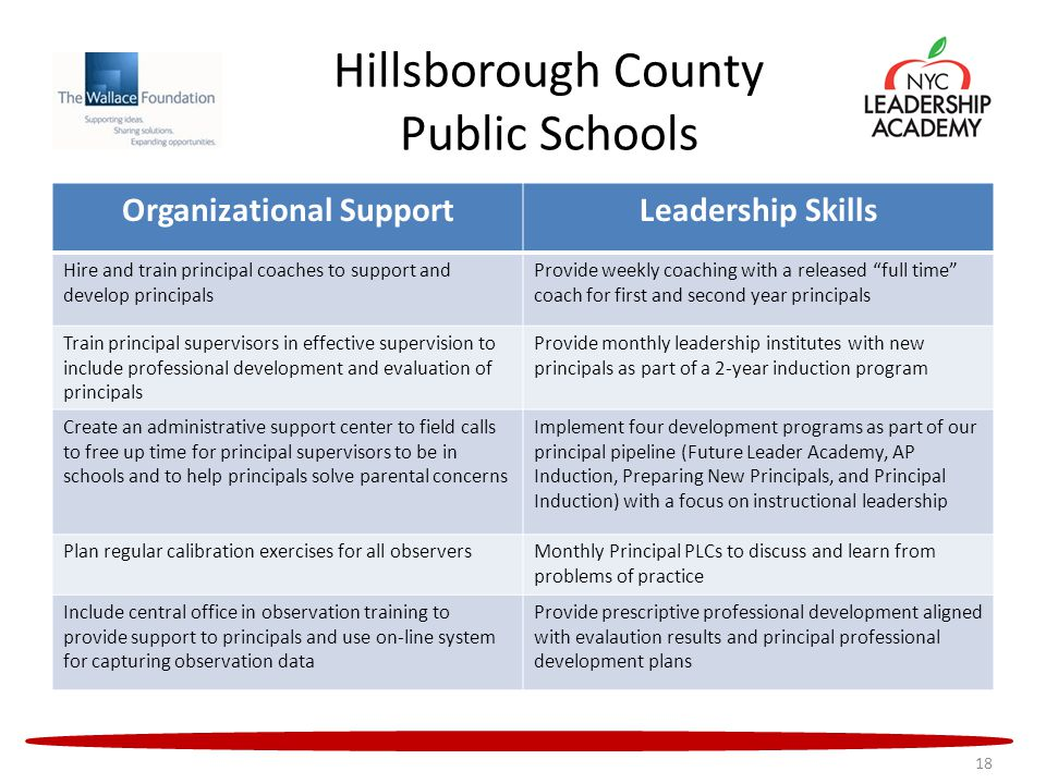 Hillsborough County Public Schools Organizational SupportLeadership Skills Hire and train principal coaches to support and develop principals Provide weekly coaching with a released full time coach for first and second year principals Train principal supervisors in effective supervision to include professional development and evaluation of principals Provide monthly leadership institutes with new principals as part of a 2-year induction program Create an administrative support center to field calls to free up time for principal supervisors to be in schools and to help principals solve parental concerns Implement four development programs as part of our principal pipeline (Future Leader Academy, AP Induction, Preparing New Principals, and Principal Induction) with a focus on instructional leadership Plan regular calibration exercises for all observersMonthly Principal PLCs to discuss and learn from problems of practice Include central office in observation training to provide support to principals and use on-line system for capturing observation data Provide prescriptive professional development aligned with evalaution results and principal professional development plans 18