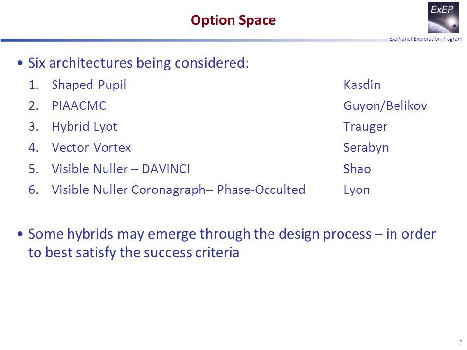 ExoPlanet Exploration Program Option Space Six architectures being considered: 1.Shaped PupilKasdin 2.PIAACMCGuyon/Belikov 3.Hybrid LyotTrauger 4.Vect
