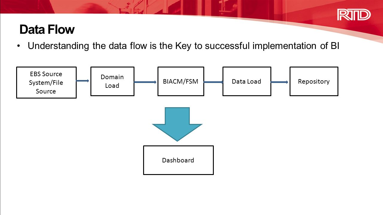 Understanding the data flow is the Key to successful implementation of BI BIACM/FSMRepository Dashboard EBS Source System/File Source Domain Load Data Load Data Flow