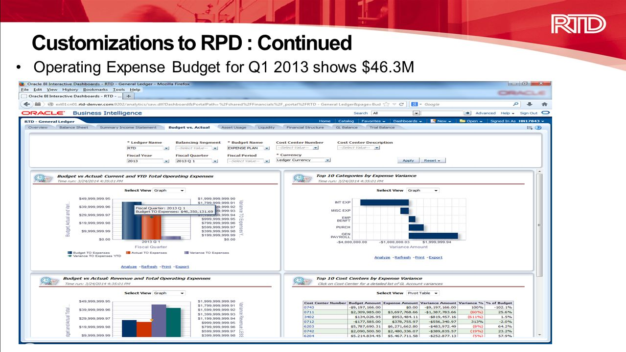 Operating Expense Budget for Q1 2013 shows $46.3M Customizations to RPD : Continued