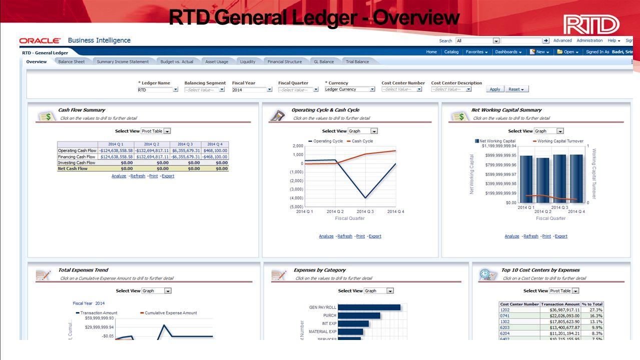 RTD General Ledger - Overview