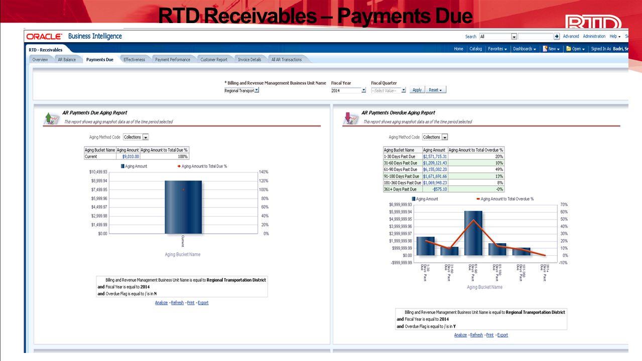 RTD Receivables – Payments Due