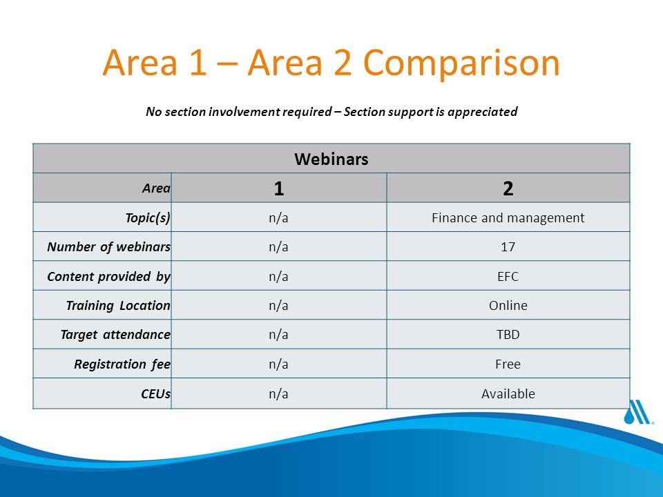 Webinars Area 12 Topic(s)n/aFinance and management Number of webinarsn/a17 Content provided byn/aEFC Training Locationn/aOnline Target attendancen/aTBD Registration feen/aFree CEUsn/aAvailable Area 1 – Area 2 Comparison No section involvement required – Section support is appreciated