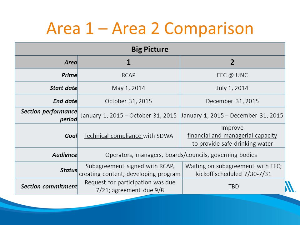 Area 1 – Area 2 Comparison Big Picture Area 12 PrimeRCAPEFC @ UNC Start dateMay 1, 2014July 1, 2014 End dateOctober 31, 2015December 31, 2015 Section performance period January 1, 2015 – October 31, 2015January 1, 2015 – December 31, 2015 GoalTechnical compliance with SDWA Improve financial and managerial capacity to provide safe drinking water AudienceOperators, managers, boards/councils, governing bodies Status Subagreement signed with RCAP, creating content, developing program Waiting on subagreement with EFC; kickoff scheduled 7/30-7/31 Section commitment Request for participation was due 7/21; agreement due 9/8 TBD