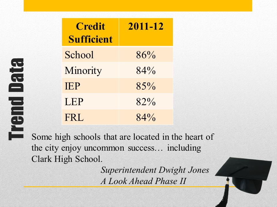 Trend Data Credit Sufficient 2011-12 School86% Minority84% IEP85% LEP82% FRL84% Some high schools that are located in the heart of the city enjoy unco
