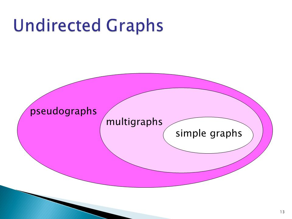 13 pseudographs simple graphs multigraphs