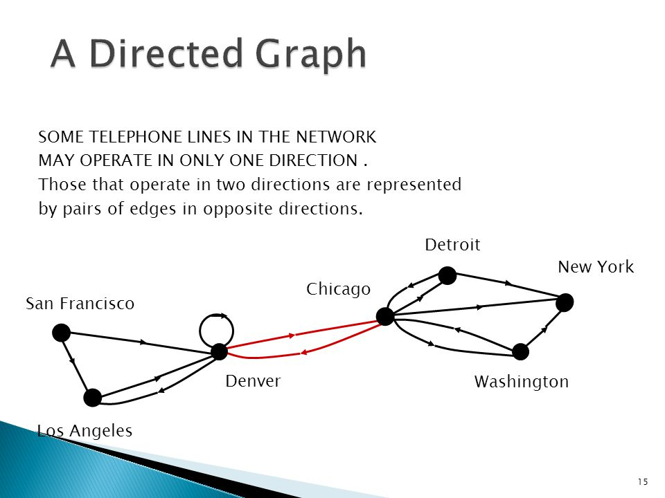 15 San Francisco Denver Los Angeles New York Chicago Washington Detroit SOME TELEPHONE LINES IN THE NETWORK MAY OPERATE IN ONLY ONE DIRECTION. Those t