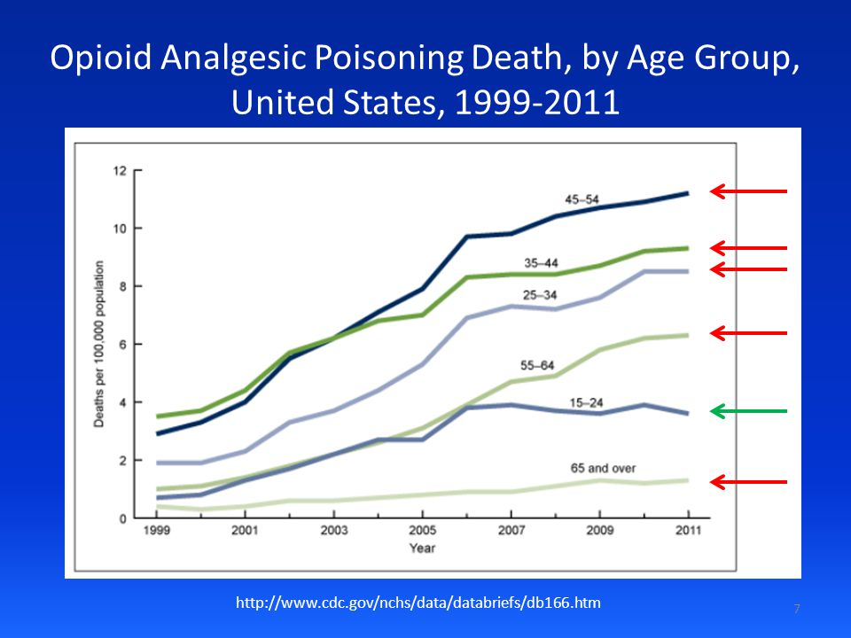 Opioid Analgesic Poisoning Death, by Age Group, United States, 1999-2011 http://www.cdc.gov/nchs/data/databriefs/db166.htm 7