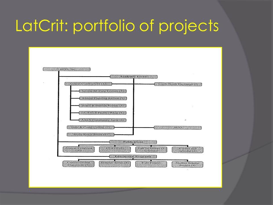 LatCrit: portfolio of projects