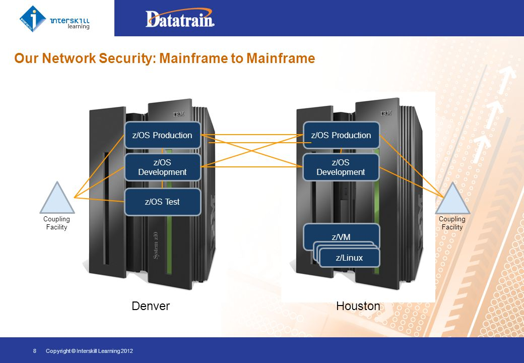 Our Network Security: External 9Copyright © Interskill Learning 2012 z/OS Denver/Houston Customer A Customer B Network Switch VPN / SSL Bank A Printer A z/OS z/VM z/Linux