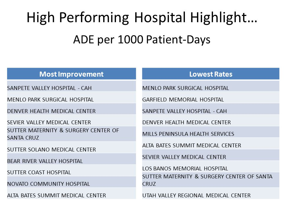 High Performing Hospital Highlight… Most Improvement SANPETE VALLEY HOSPITAL - CAH MENLO PARK SURGICAL HOSPITAL DENVER HEALTH MEDICAL CENTER SEVIER VALLEY MEDICAL CENTER SUTTER MATERNITY & SURGERY CENTER OF SANTA CRUZ SUTTER SOLANO MEDICAL CENTER BEAR RIVER VALLEY HOSPITAL SUTTER COAST HOSPITAL NOVATO COMMUNITY HOSPITAL ALTA BATES SUMMIT MEDICAL CENTER ADE per 1000 Patient-Days Lowest Rates MENLO PARK SURGICAL HOSPITAL GARFIELD MEMORIAL HOSPITAL SANPETE VALLEY HOSPITAL - CAH DENVER HEALTH MEDICAL CENTER MILLS PENINSULA HEALTH SERVICES ALTA BATES SUMMIT MEDICAL CENTER SEVIER VALLEY MEDICAL CENTER LOS BANOS MEMORIAL HOSPITAL SUTTER MATERNITY & SURGERY CENTER OF SANTA CRUZ UTAH VALLEY REGIONAL MEDICAL CENTER