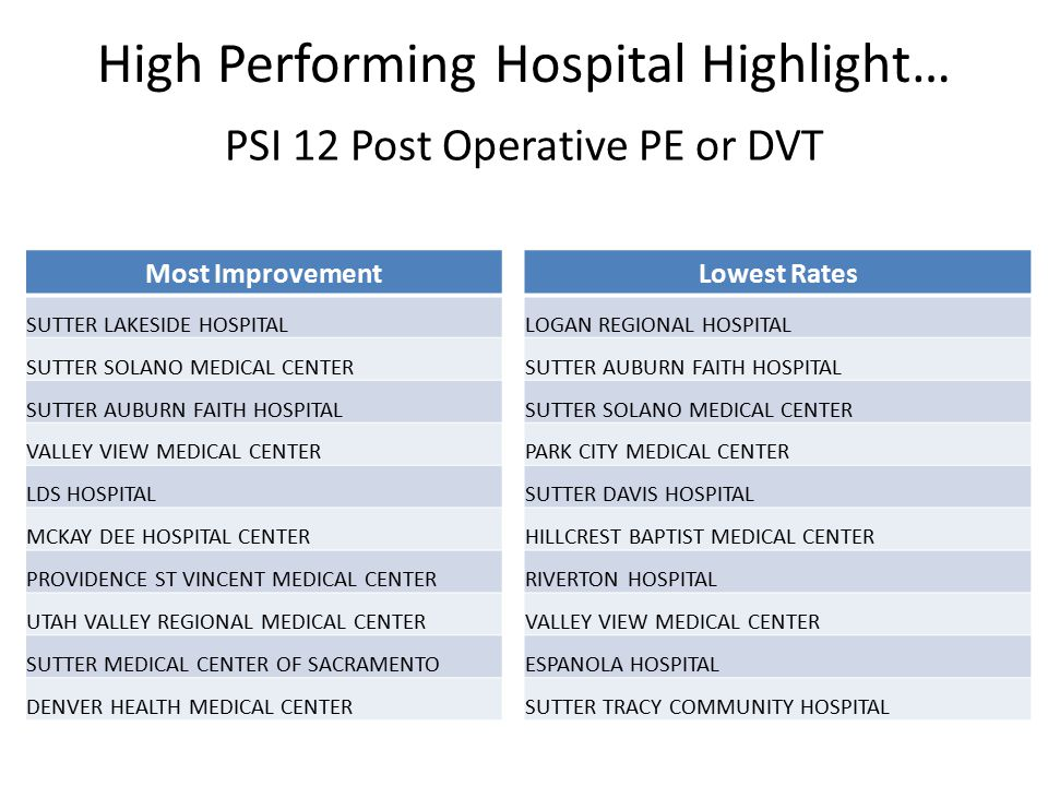 High Performing Hospital Highlight… Most Improvement SUTTER LAKESIDE HOSPITAL SUTTER SOLANO MEDICAL CENTER SUTTER AUBURN FAITH HOSPITAL VALLEY VIEW MEDICAL CENTER LDS HOSPITAL MCKAY DEE HOSPITAL CENTER PROVIDENCE ST VINCENT MEDICAL CENTER UTAH VALLEY REGIONAL MEDICAL CENTER SUTTER MEDICAL CENTER OF SACRAMENTO DENVER HEALTH MEDICAL CENTER PSI 12 Post Operative PE or DVT Lowest Rates LOGAN REGIONAL HOSPITAL SUTTER AUBURN FAITH HOSPITAL SUTTER SOLANO MEDICAL CENTER PARK CITY MEDICAL CENTER SUTTER DAVIS HOSPITAL HILLCREST BAPTIST MEDICAL CENTER RIVERTON HOSPITAL VALLEY VIEW MEDICAL CENTER ESPANOLA HOSPITAL SUTTER TRACY COMMUNITY HOSPITAL