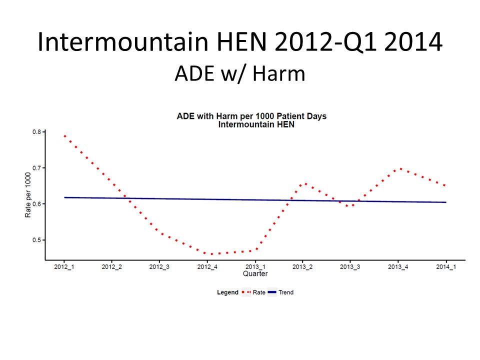 Intermountain HEN 2012-Q1 2014 ADE w/ Harm