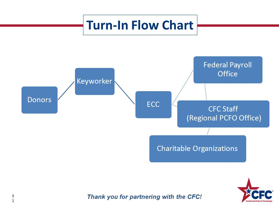 Turn-In Flow Chart 52 Thank you for partnering with the CFC.