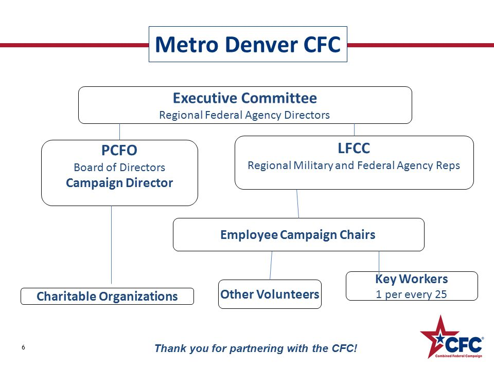 Metro Denver CFC 6 Thank you for partnering with the CFC.