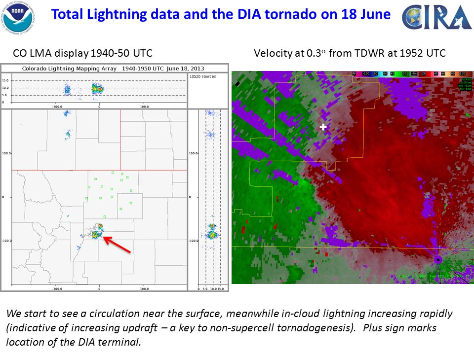 Total Lightning data and the DIA tornado on 18 June Velocity at 0.3 o from TDWR at 1952 UTCCO LMA display 1940-50 UTC We start to see a circulation near the surface, meanwhile in-cloud lightning increasing rapidly (indicative of increasing updraft – a key to non-supercell tornadogenesis).