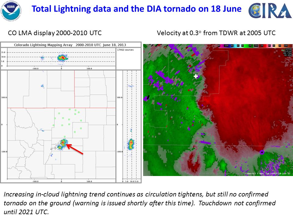 Total Lightning data and the DIA tornado on 18 June Velocity at 0.3 o from TDWR at 2005 UTCCO LMA display 2000-2010 UTC Increasing in-cloud lightning trend continues as circulation tightens, but still no confirmed tornado on the ground (warning is issued shortly after this time).