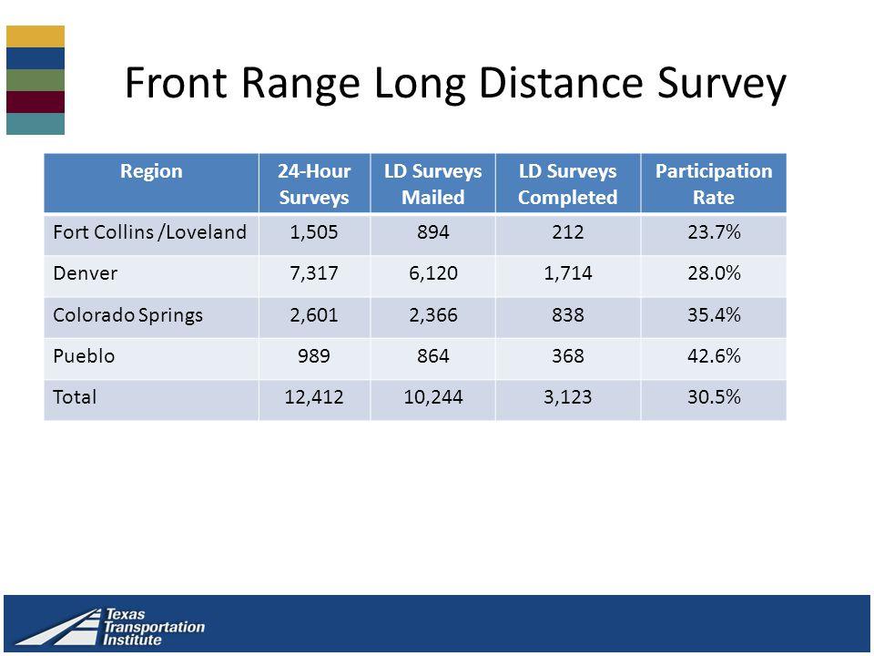 Front Range Long Distance Survey Region24-Hour Surveys LD Surveys Mailed LD Surveys Completed Participation Rate Fort Collins /Loveland1,50589421223.7% Denver7,3176,1201,71428.0% Colorado Springs2,6012,36683835.4% Pueblo98986436842.6% Total12,41210,2443,12330.5%