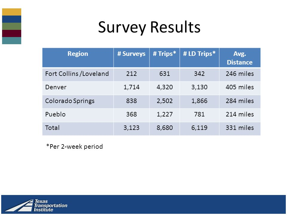 Survey Results Region# Surveys# Trips*# LD Trips*Avg.