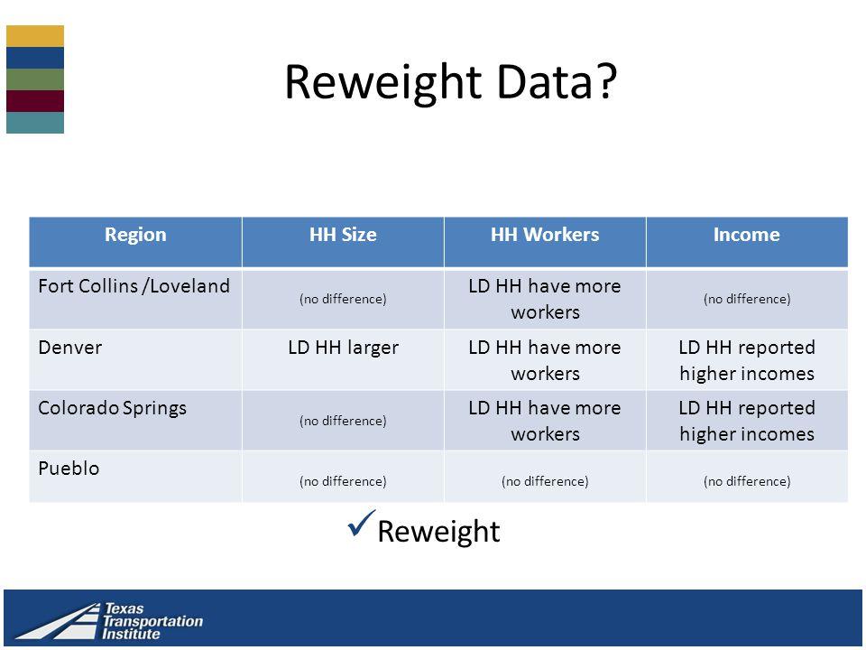 Reweight Data.