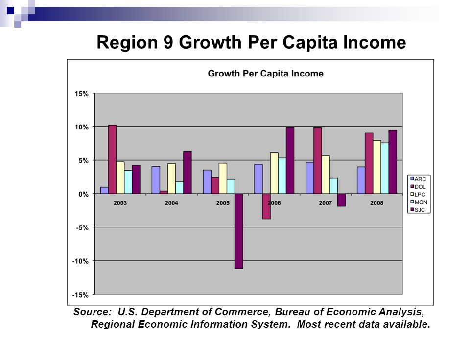 Region 9 Growth Per Capita Income Source: U.S.
