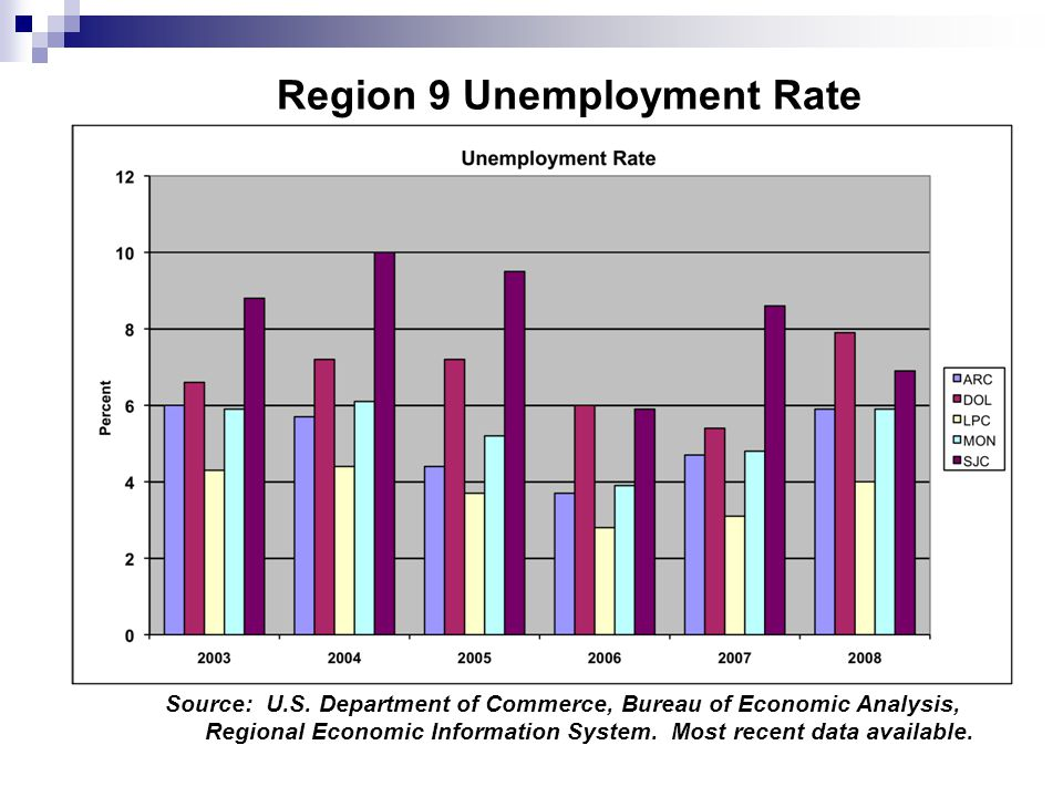 Region 9 Unemployment Rate Source: U.S.