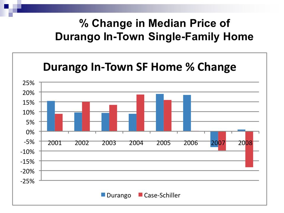 % Change in Median Price of Durango In-Town Single-Family Home