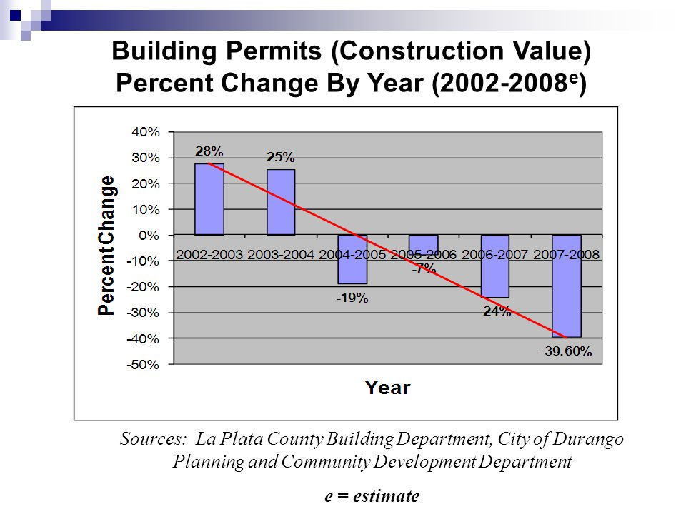 Building Permits (Construction Value) Percent Change By Year (2002-2008 e ) Sources: La Plata County Building Department, City of Durango Planning and Community Development Department e = estimate
