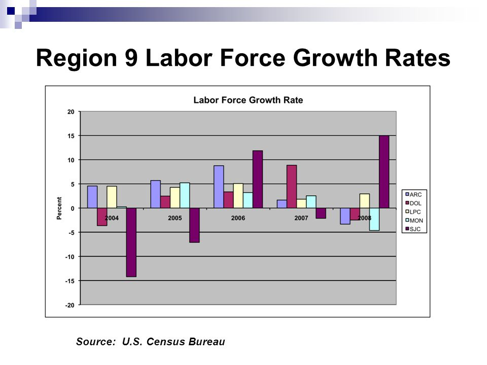 Region 9 Labor Force Growth Rates Source: U.S. Census Bureau