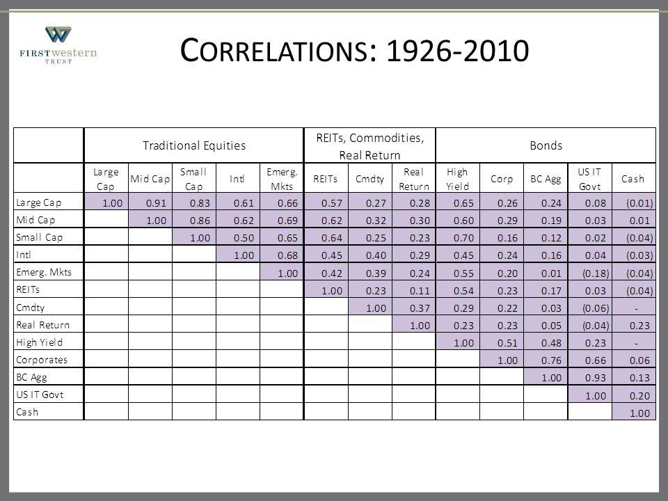 C ORRELATIONS : 1926-2010