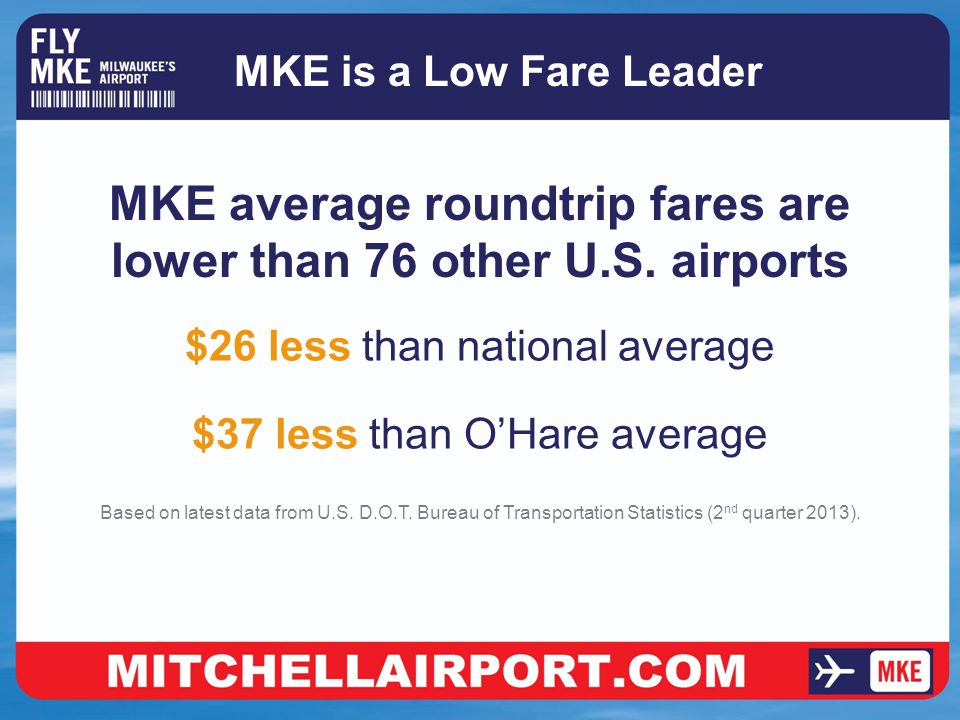 MKE is a Low Fare Leader MKE average roundtrip fares are lower than 76 other U.S.
