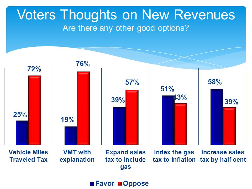 Voters Thoughts on New Revenues Are there any other good options?