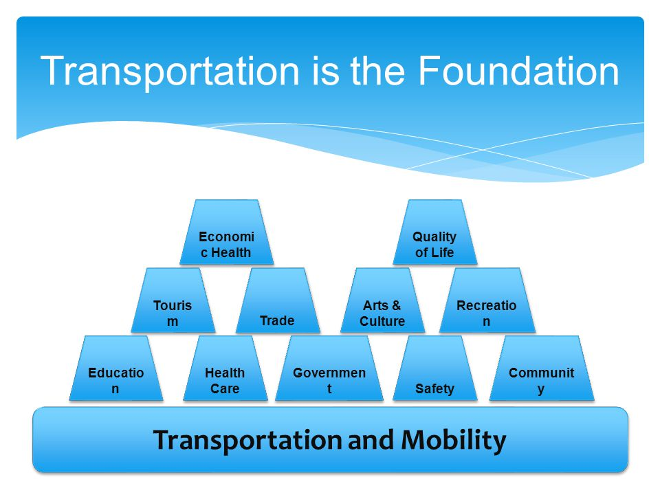 Transportation is the Foundation Transportation and Mobility Educatio n Trade Governmen t Arts & Culture Safety Touris m Recreatio n Communit y Econom