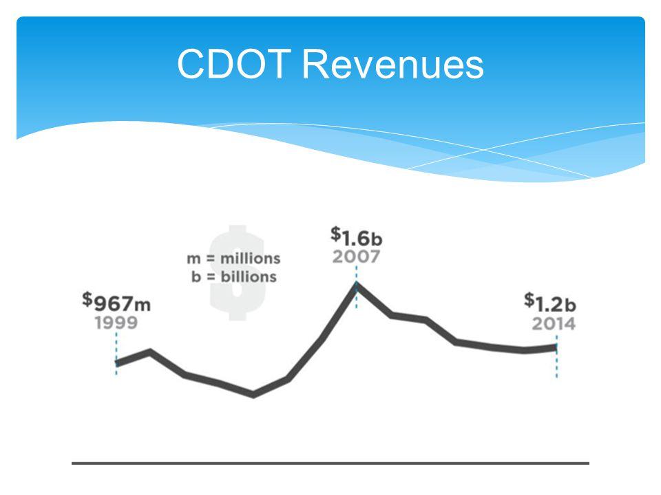 CDOT Revenues