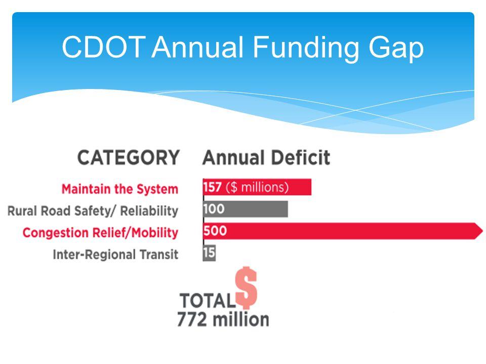 CDOT Annual Funding Gap